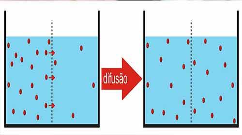 Difusão através de uma membrana
