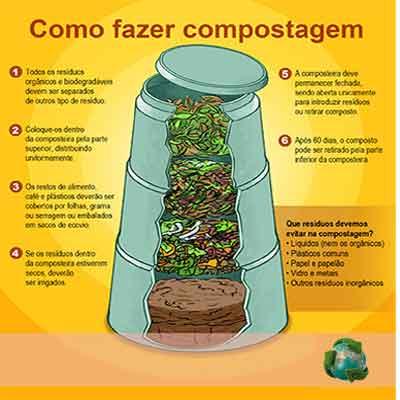 Reciclagem do lixo, compostagem e coleta seletiva