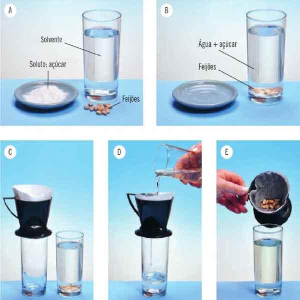Água: o solvente universal