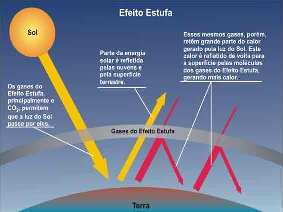 Efeitos antropogênicos na atmosfera