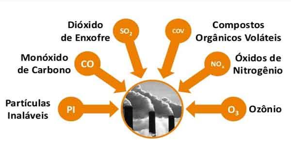 Poluição do ar e gases poluentes da atmosfera