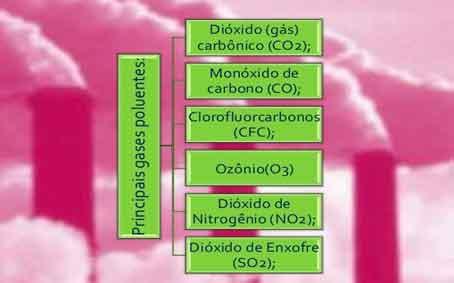 principais poluentes