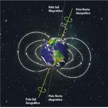 Magnetismo, eletromagnetismo e campo magnético
