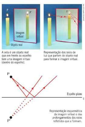 imagem virtual