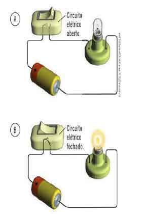 Definição de corrente elétrica, tensão, diferença de potencial e resistência
