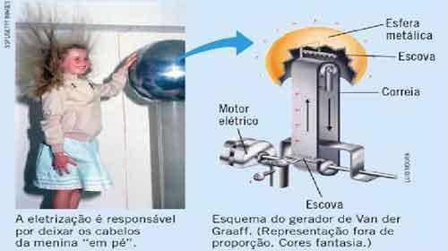 eletrização