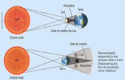 eclipses lunares, a Terra faz o papel de objeto