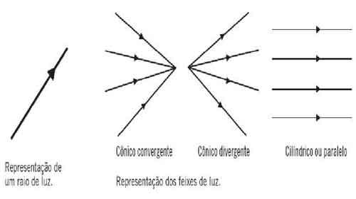 cônico convergente, cônico divergente e cilíndrico