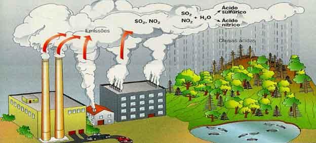 óxido de enxofre e nitrogênio