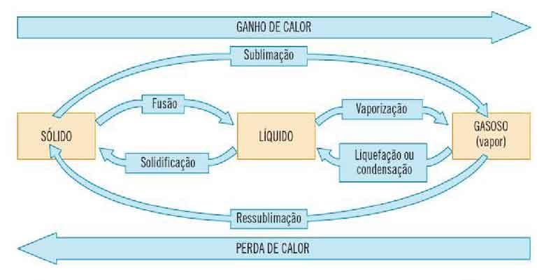 solidificação fusão vaporização condensação sublimação