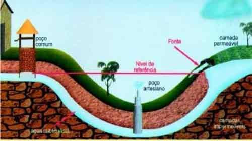 Photo of Pressão da água