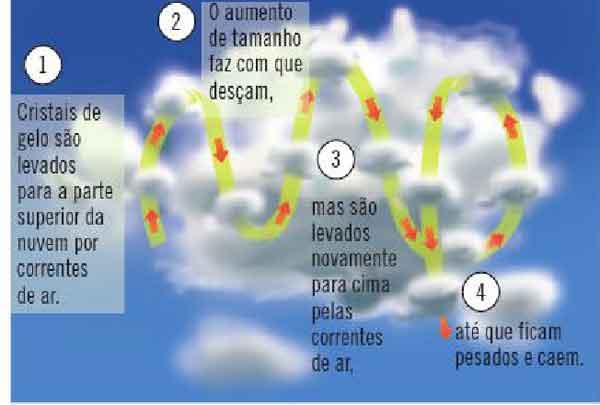 formação das nuvens