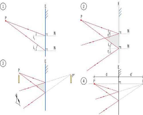 lentes convergentes e divergentes, espelhos côncavos e convexos