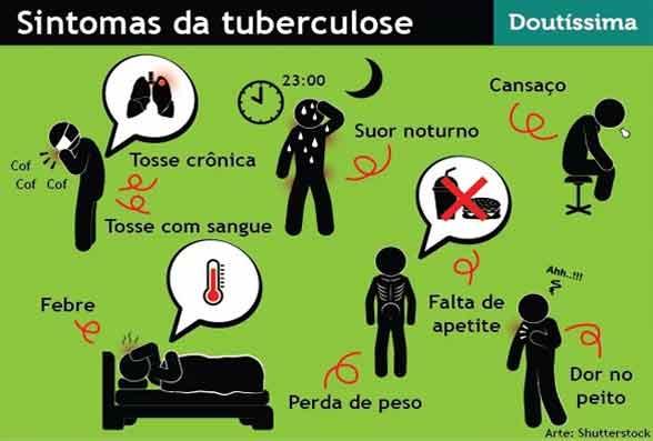 Tuberculose Pulmonar