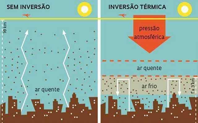 O que é inversão térmica - causas e consequências - resumo